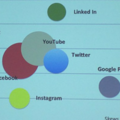 closeup of slide showing how social channels skew by demographics